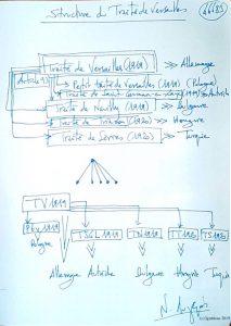 46683 - Structure du Traité de Versailles. (Dessin)