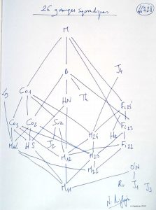 46728 - 26 groupes sporadiques. (Dessin)