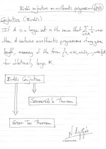 48927 - Erdős conjecture on arithmetic progressions. (Dessin)