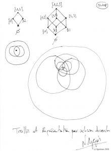 50108 - Treillis et Représentation par inclusion de cercles. (Dessin)