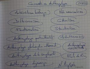 51868 - Courants en Anthropologie. (Dessin)