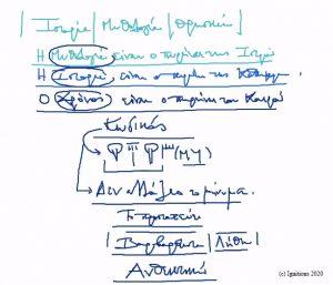 51895 - e-Masterclass: Ιστορία Μυθολογίας V. (Dessin)