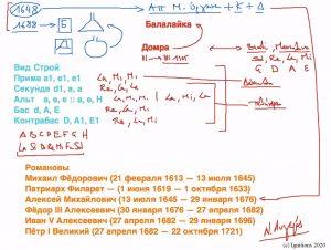 53341 - e-μάθημα:Балалайка, Ιστορία και Πιάνο. (Dessin)