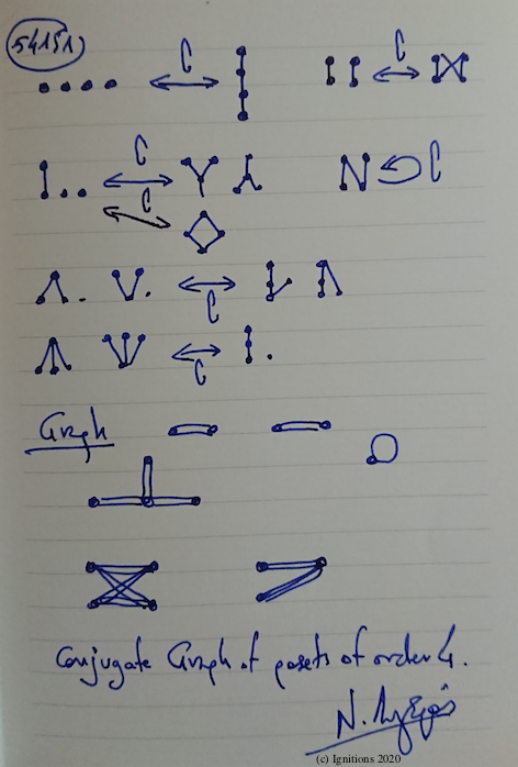 54151 - Conjugate Graph of posets of order 4. (Dessin)