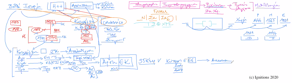 54383 - XXVI – 10ο e-Masterclass Τοποστρατηγικής και Χρονοστρατηγική. (Dessin)