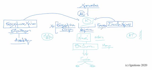 54391 - XXXIV – 10ο e-Masterclass Τοποστρατηγικής και Χρονοστρατηγική. (Dessin)