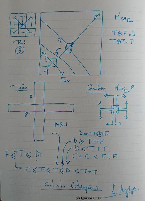 55219 - Calculs Echiquéennes. (Dessin)