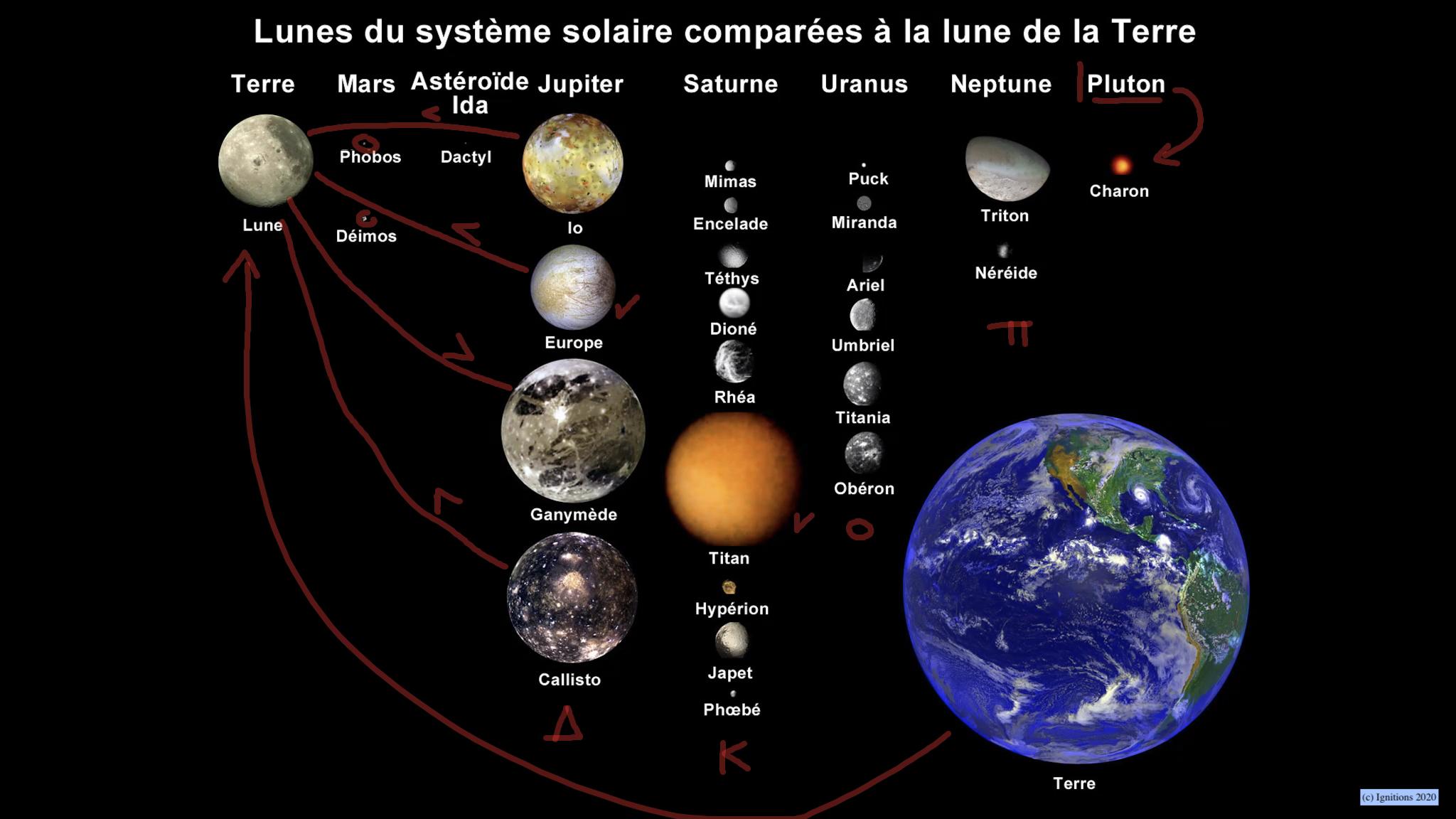 55945 - Μάθημα ΙII: Ηλιακό σύστημα και δορυφόροι πλανητών. (Dessin)