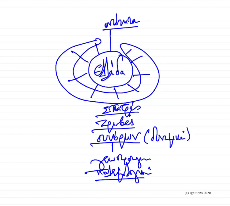 56015 - V - e-Διάλεξη: Ελληνική Γεωστρατηγική I. (Dessin)