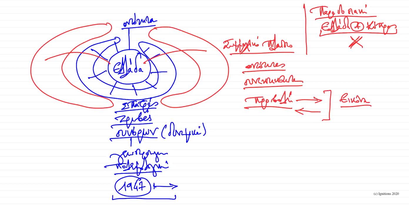 56016 - VI - e-Διάλεξη: Ελληνική Γεωστρατηγική I. (Dessin)