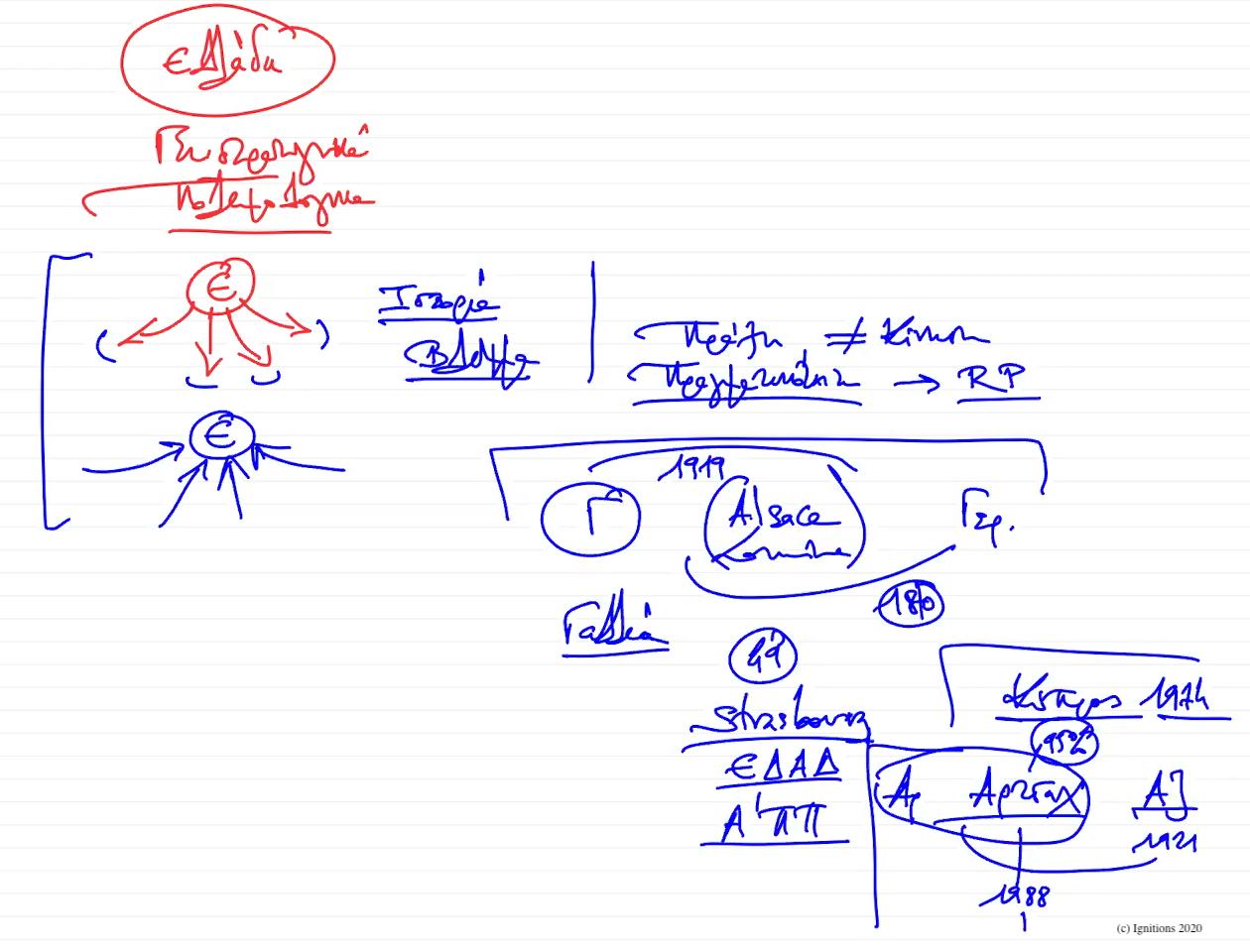 56026 - XVI - e-Διάλεξη: Ελληνική Γεωστρατηγική I. (Dessin)