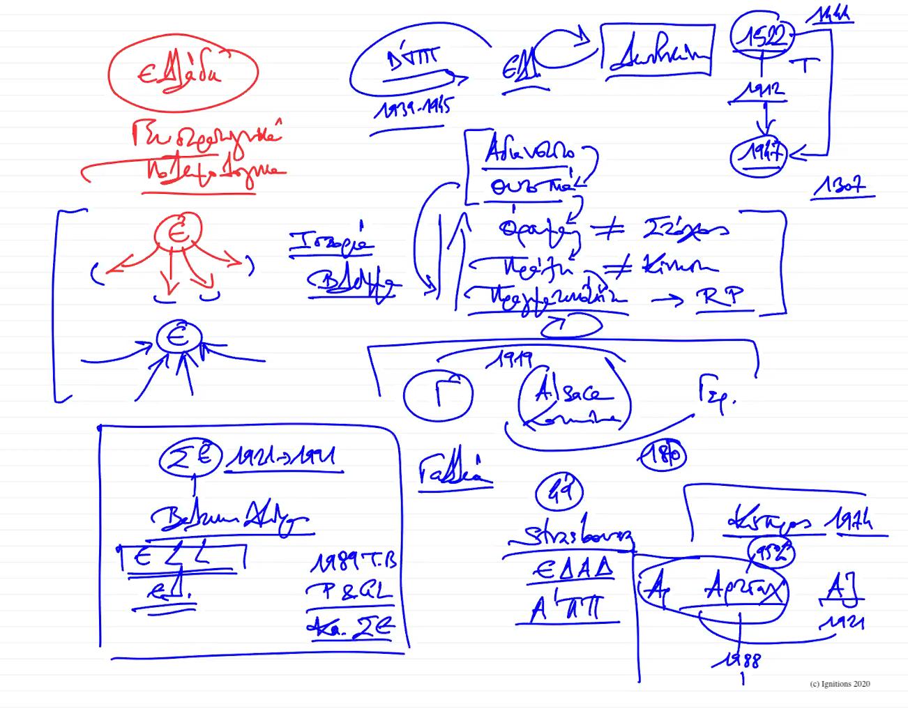 56027 - XVII - e-Διάλεξη: Ελληνική Γεωστρατηγική I. (Dessin)