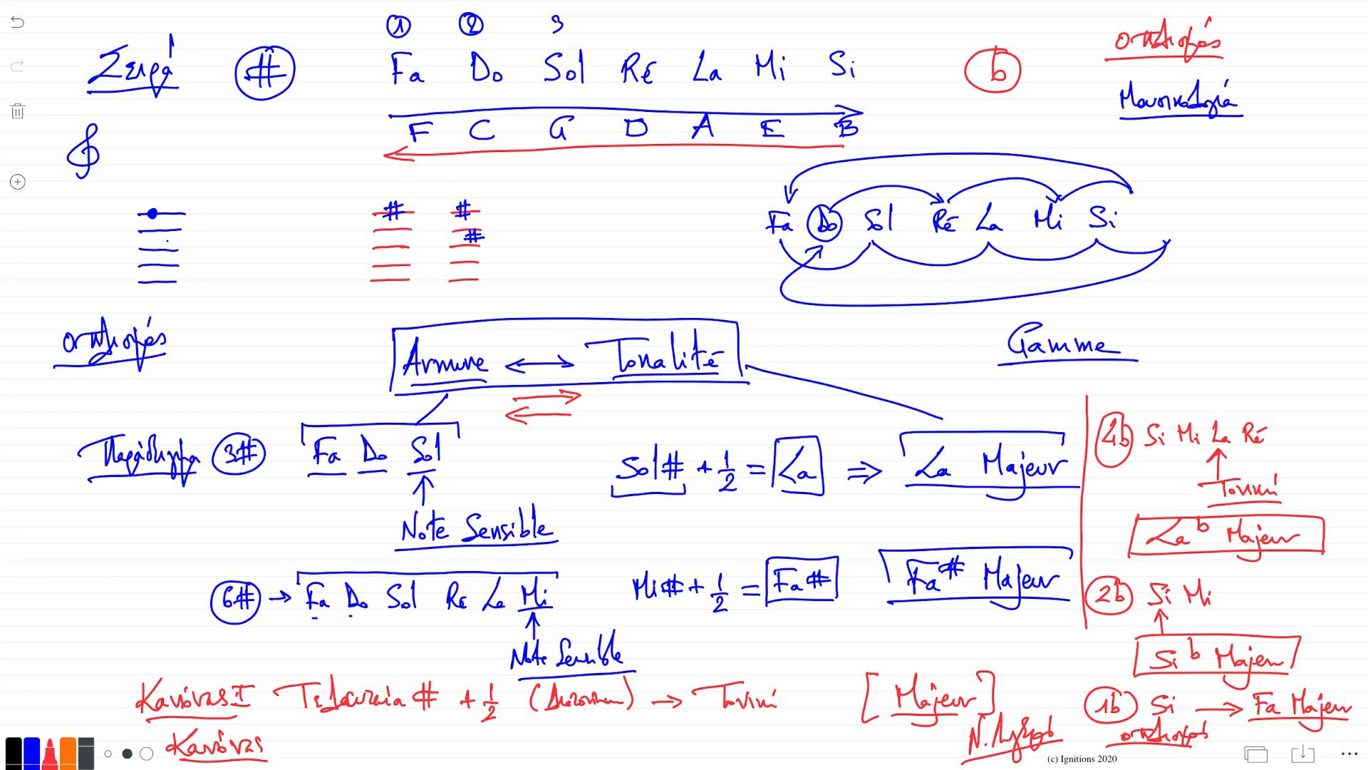 56228 - e-Μάθημα: Εισαγωγή στη μουσικολογία. (Dessin)