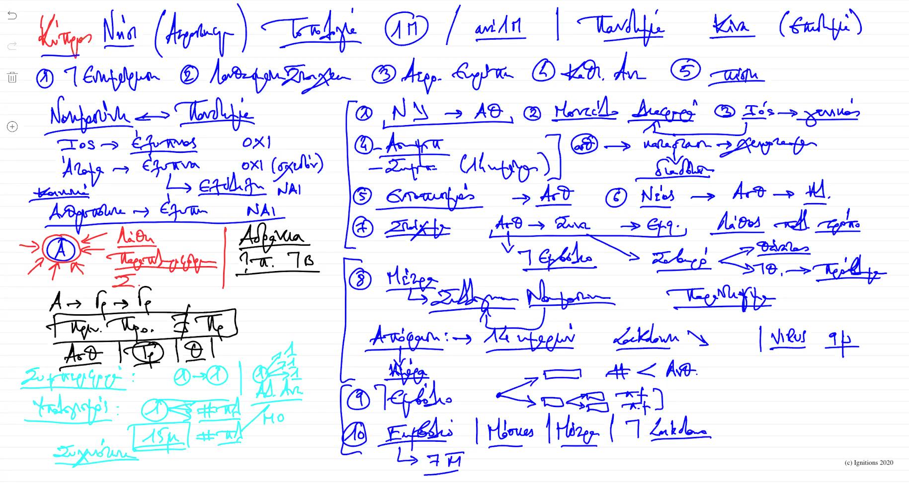 56279 - ΙII - e-Διάλεξη: Νοημοσύνη ενάντια στην πανδημία. (Dessin)
