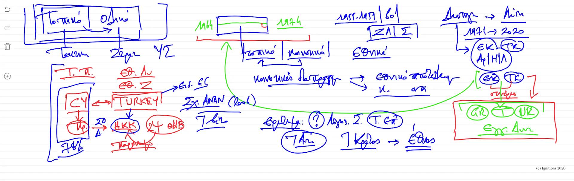 56462 - VII - e-Διάλεξη: Ελληνική Γεωστρατηγική II. (Dessin)