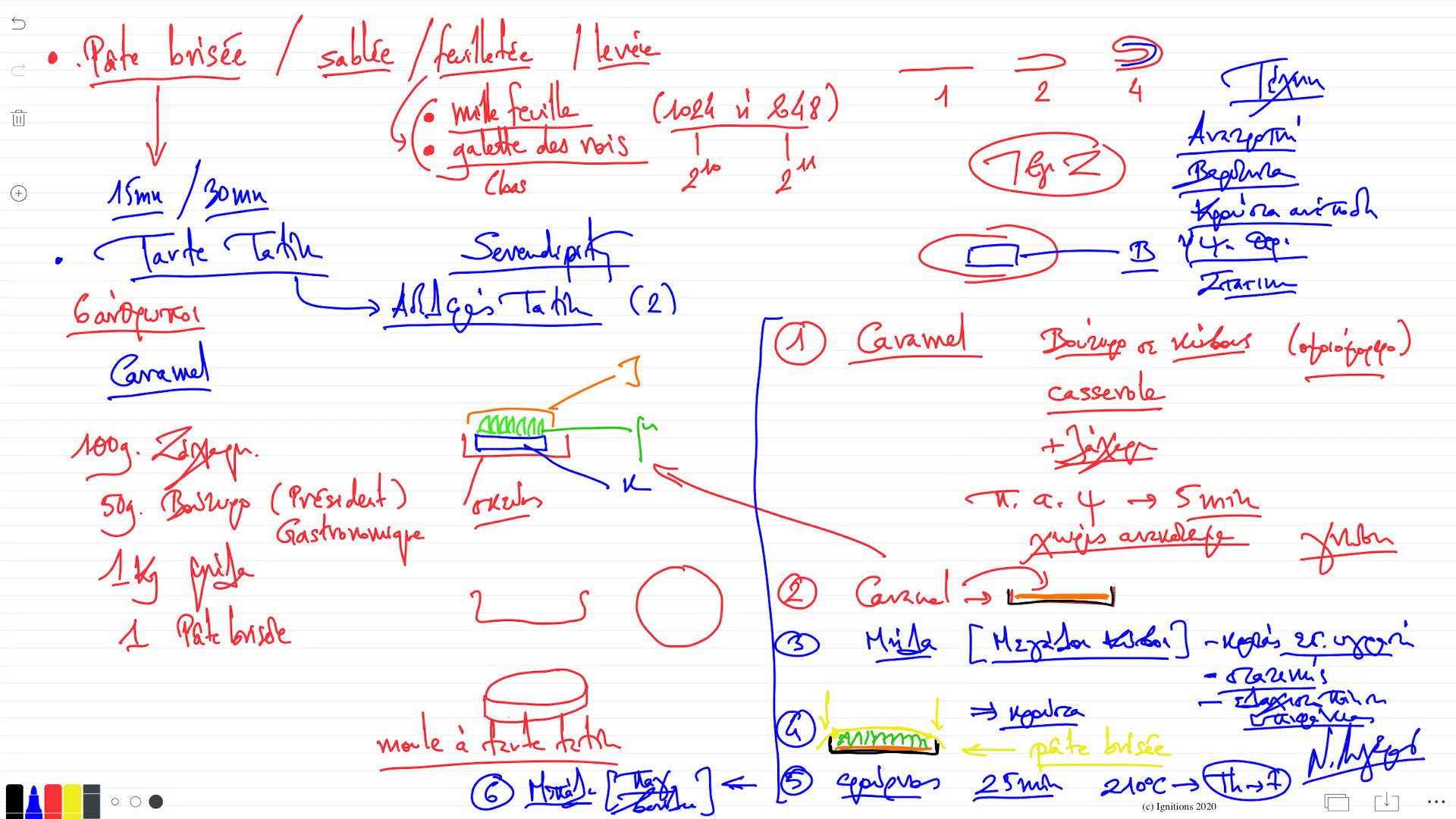 56528 - e-Μάθημα:Structure et Recette de la Tarte Tatin. (Dessin)