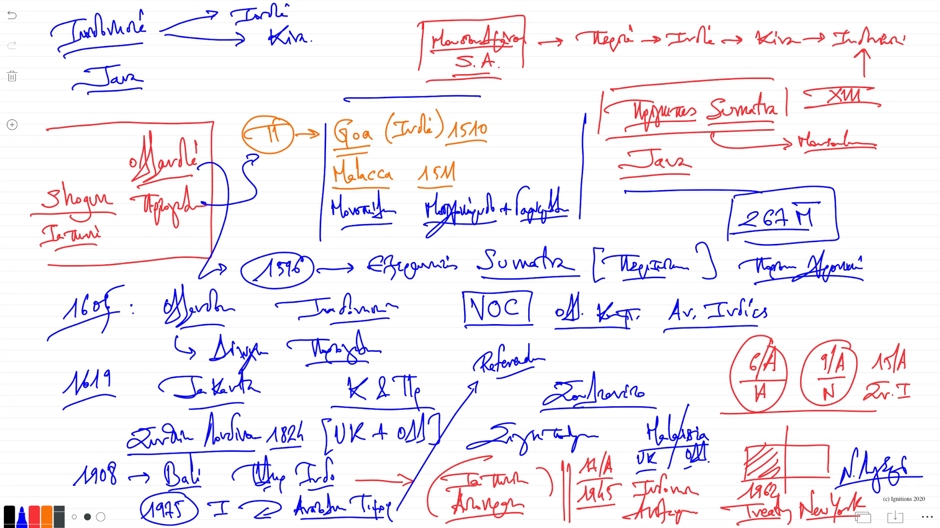 56543 - III - e-Μάθημα: Χρονοστρατηγική ανάλυση Ινδονησίας. (Dessin)