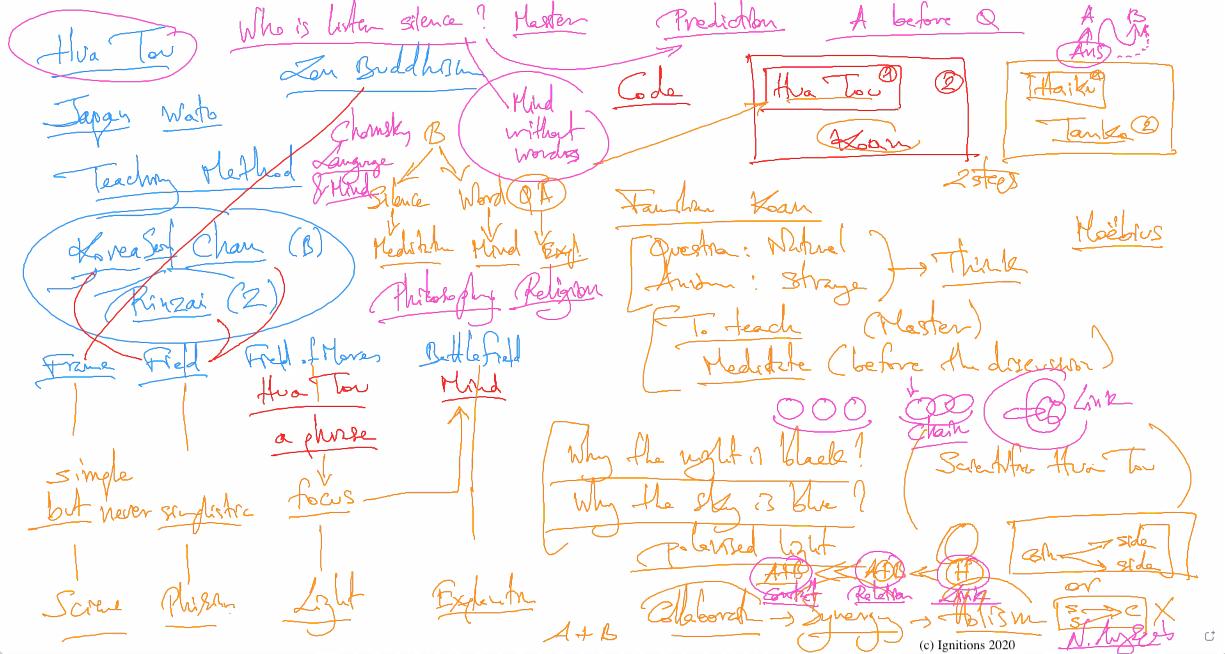 57253-e-Lesson: Philosophy, Religion, Hua Tou and Methodology. (Dessin)