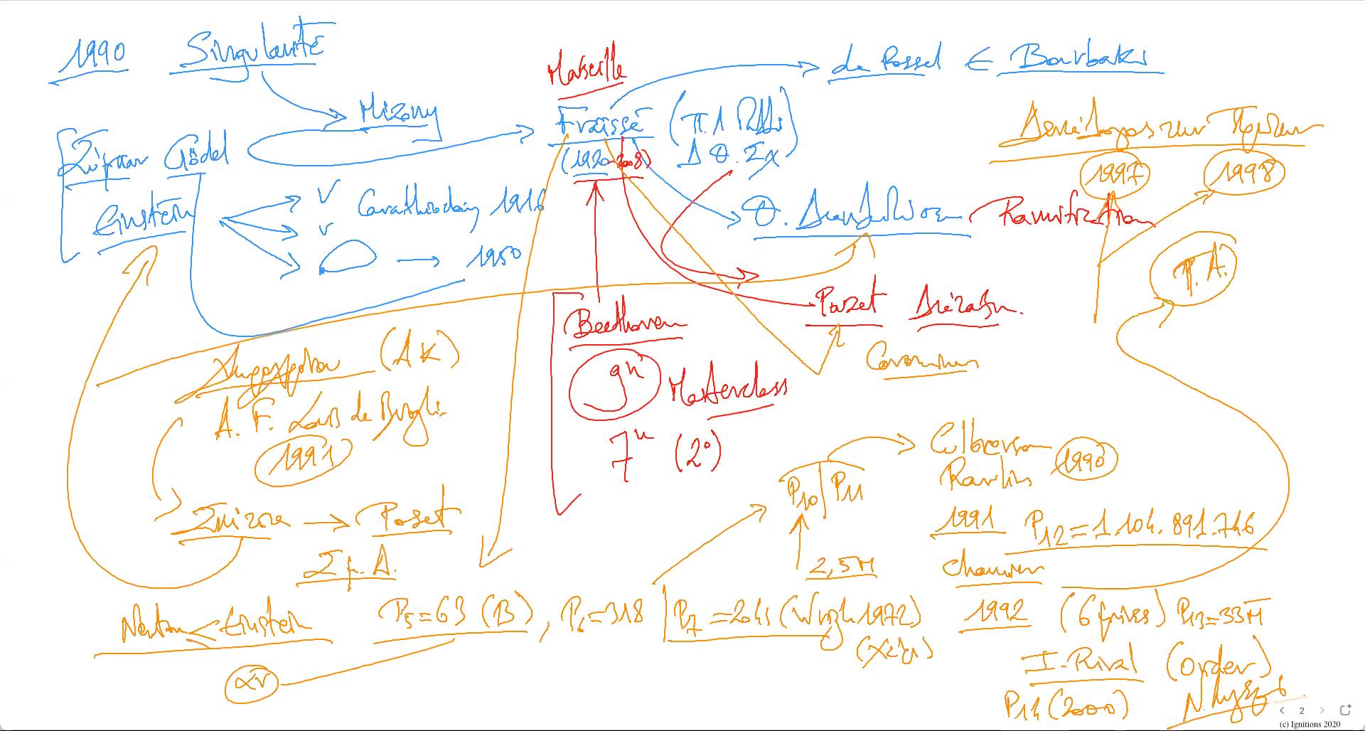 57297 - VI - Το Μαθηματικό Έργο της Ανθρωπότητας. Έργο IX. (Dessin)