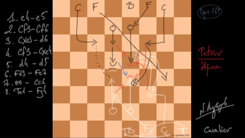 57446 - e-Μάθημα: Ανάλυση ρώσικης άμυνας. (Dessin)