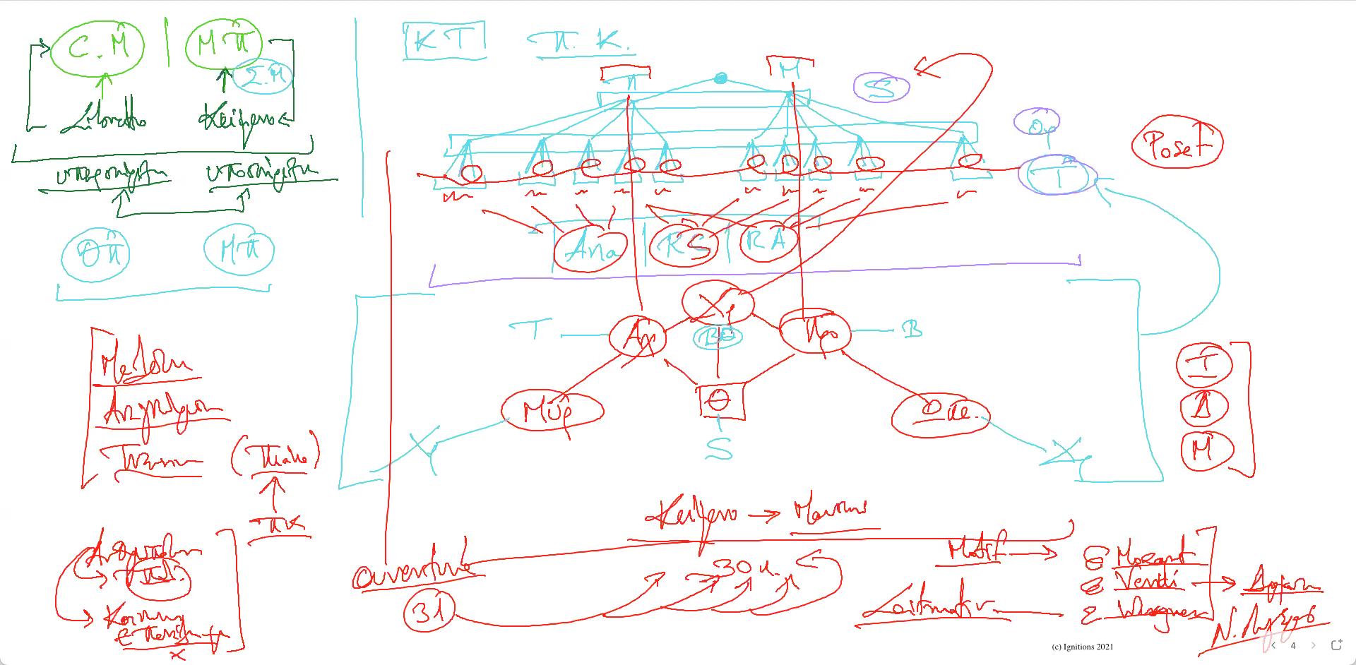 57616 - IV - Μέρος Ι - 6ο e-Masterclass Πολυκυκλικότητας. (Dessin)