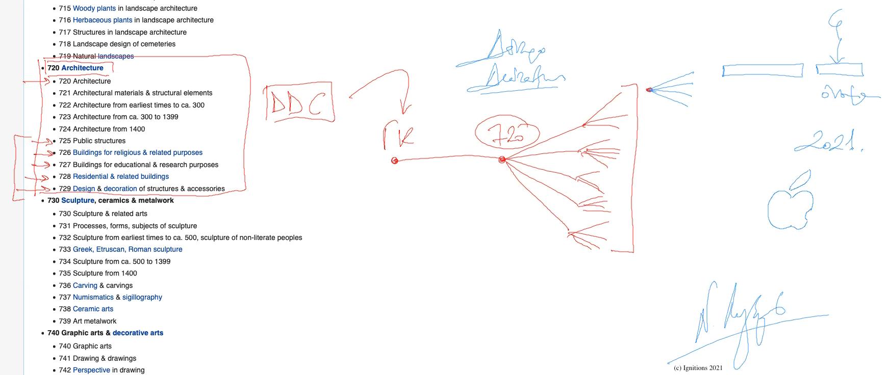 57815 - 57814 - e-Μάθημα III:Διατάξεις,συνδυασμοί και ταξινόμησηDewey. (Dessin)