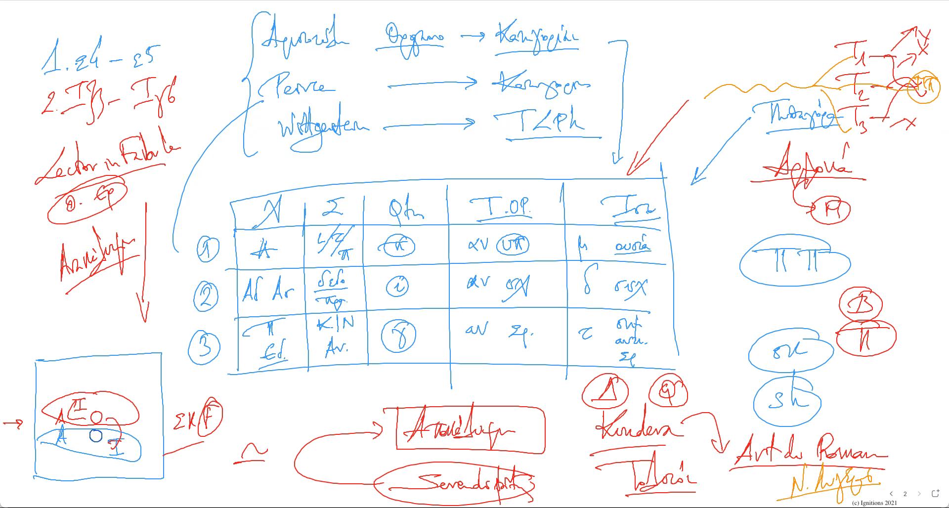 57821 - II - e-Μάθημα: Ο πολλαπλός κόσμος του Umberto Eco. (Dessin)