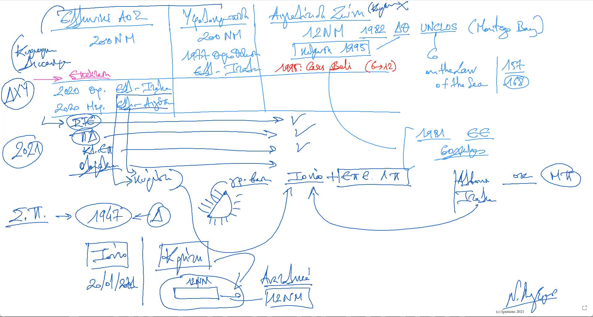 58336 - e-Μάθημα I: ΑΟΖ καιεπέκταση αιγιαλίτιδας ζώνης. (Dessin)