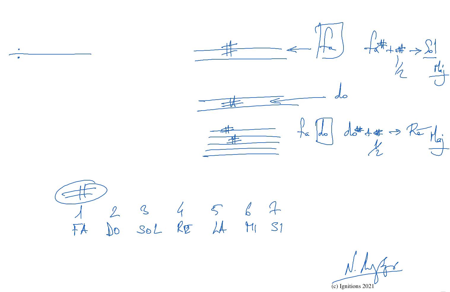 58341 - e-Μάθημα I:Majeur, mineur, gammes, catalogue.(Dessin)