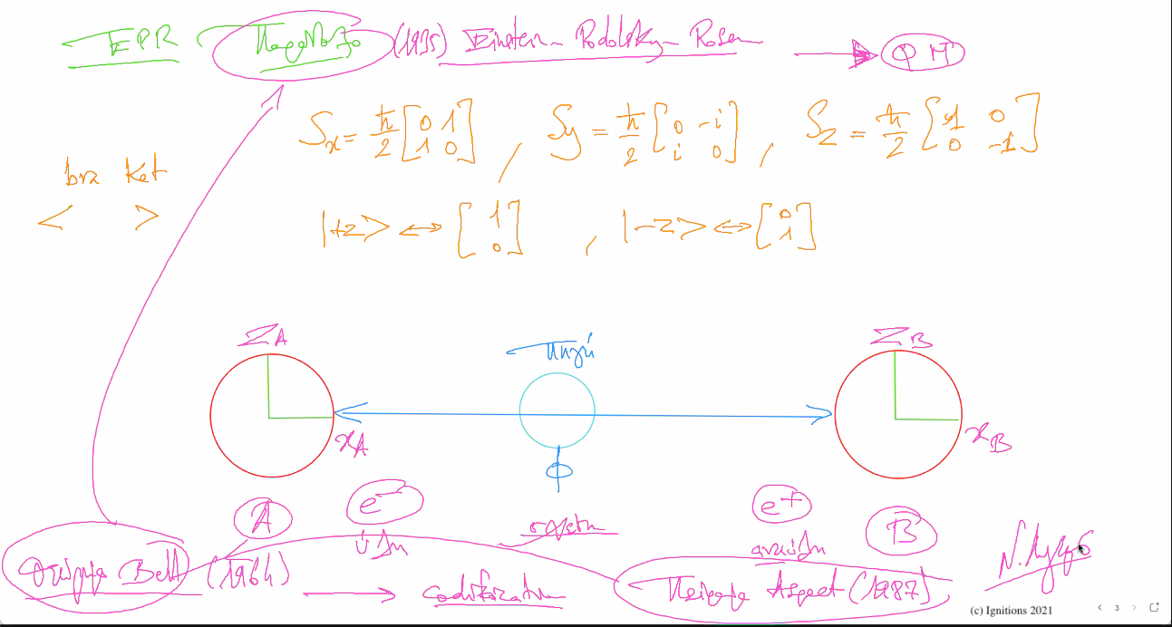 58387 - II - e-Μάθημα: Ερμηνεία Πολλαπλών Κόσμων, Παράδοξο EPR και θεώρημα Bell. (Dessin)