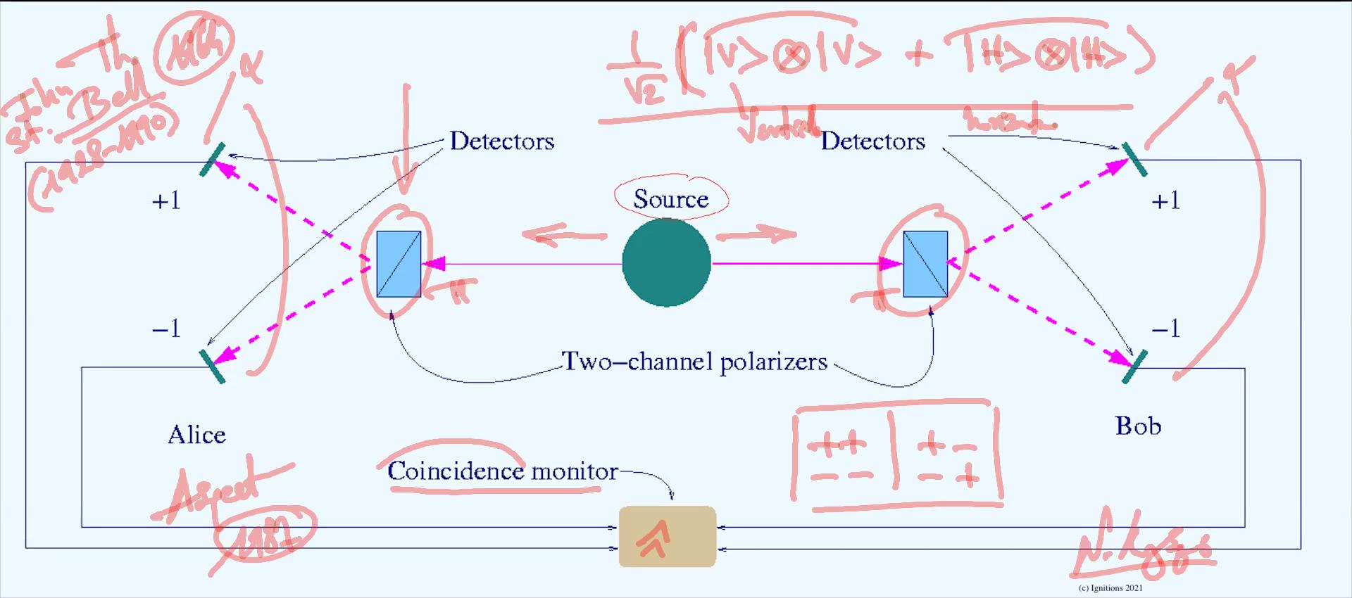 58388 - III - e-Μάθημα: Ερμηνεία Πολλαπλών Κόσμων, Παράδοξο EPR και θεώρημα Bell. (Dessin)