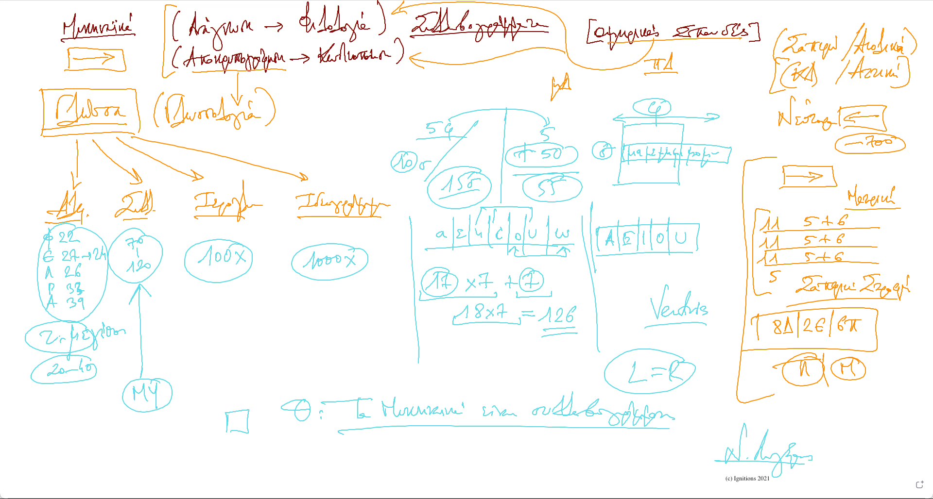 58526 - e-Μάθημα Ι: Μυκηναϊκά και αποκρυπτογράφηση. (Dessin)