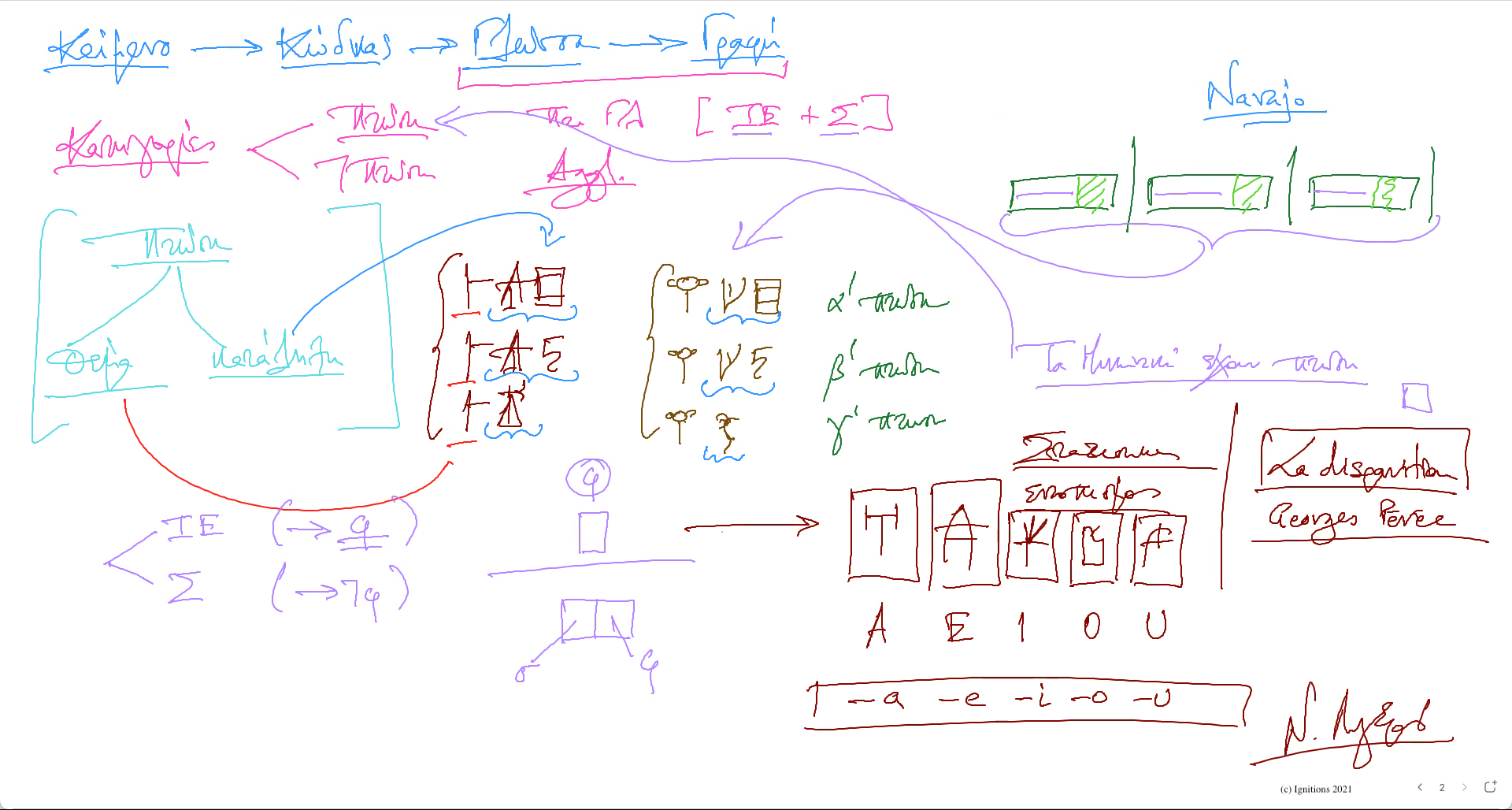 58527 - e-Μάθημα IΙ: Μυκηναϊκά και αποκρυπτογράφηση. (Dessin)