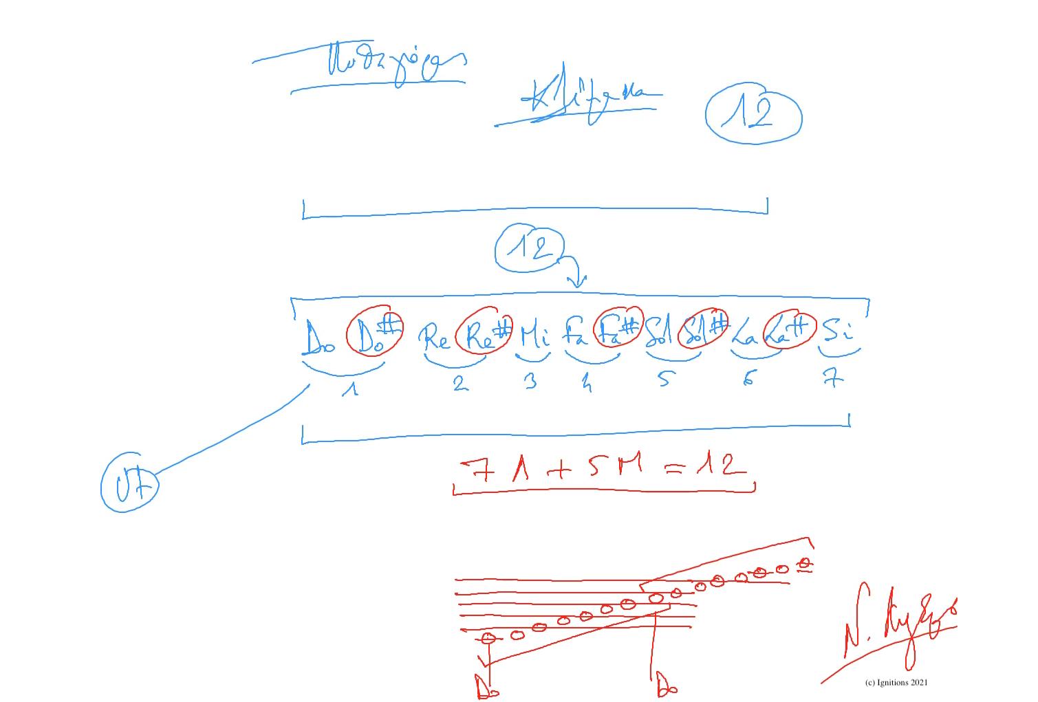 59032 - e-Μάθημα: Θεωρία μουσικής και μεταλλόφωνο. (Dessin)