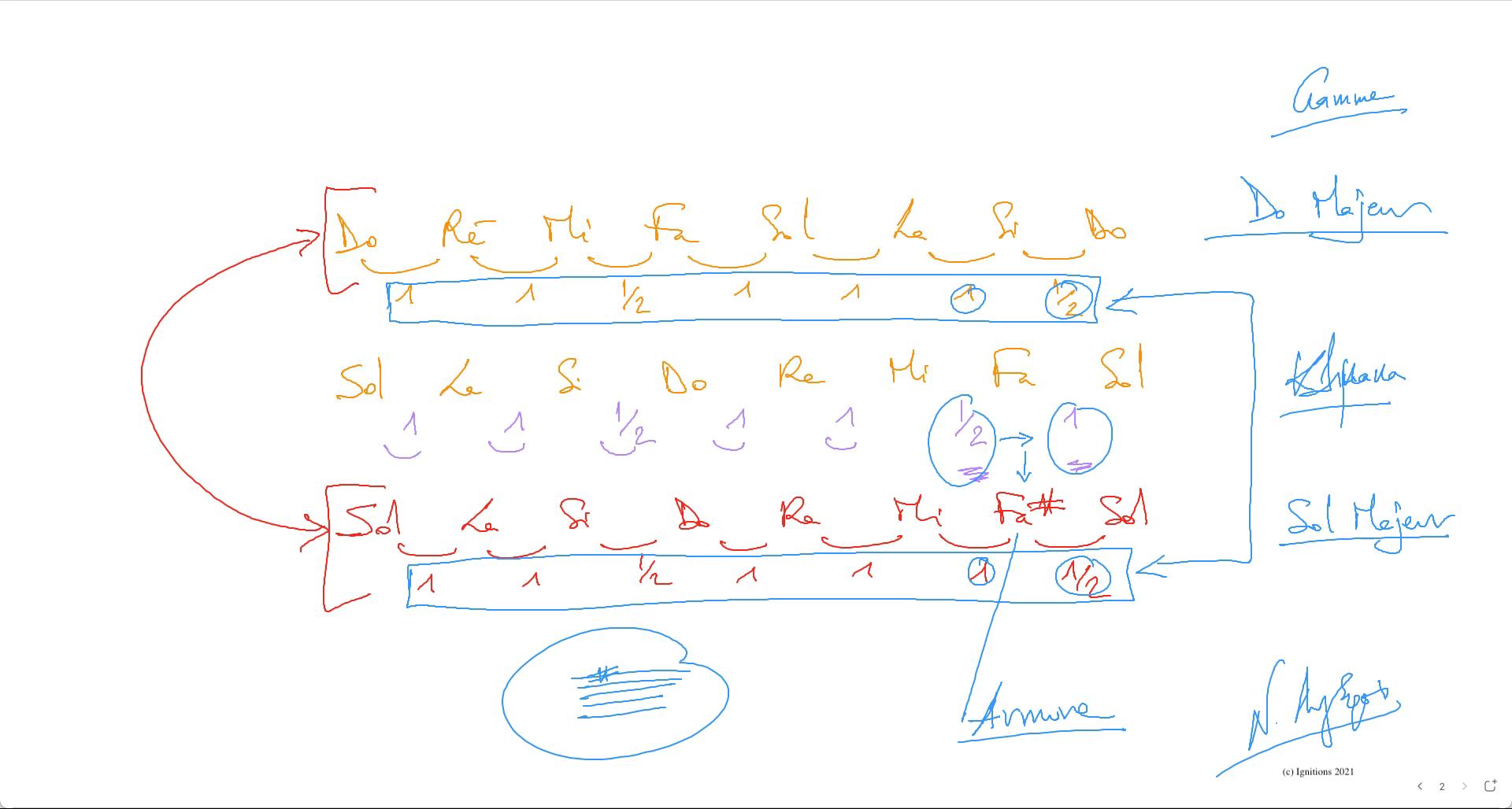 59095 - e-Μάθημα ΙI: Κλίμακες και οπλισμοί. (Dessin)
