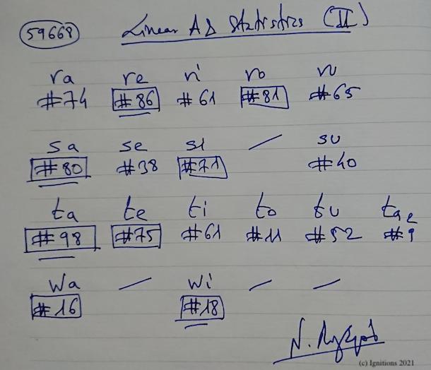 59668 - Linear A & statistics (II). (Dessin)