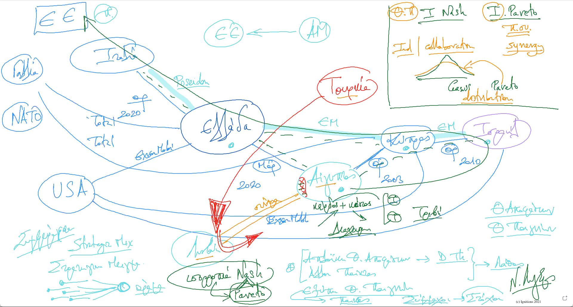 59671 - e-Μάθημα: Εφαρμοσμένη θεωρία παιγνίων στην Ανατολική Μεσόγειο. (Dessin)