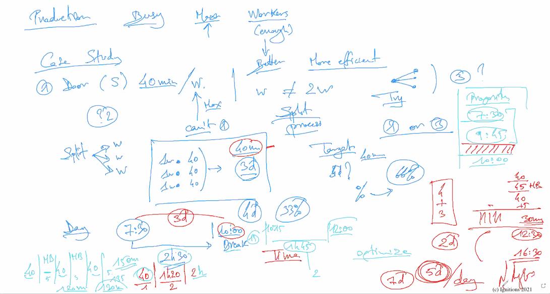 59872 - e-Lesson I: Smart time and production. (Dessin)