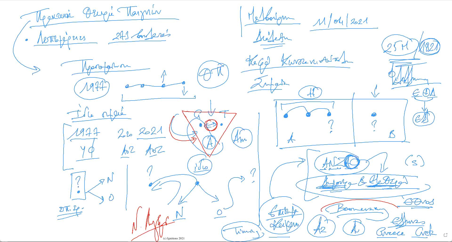 60037 - e-Μάθημα: Θετική δυναμική εφαρμοσμένης θεωρίας παιγνίων. (Dessin)