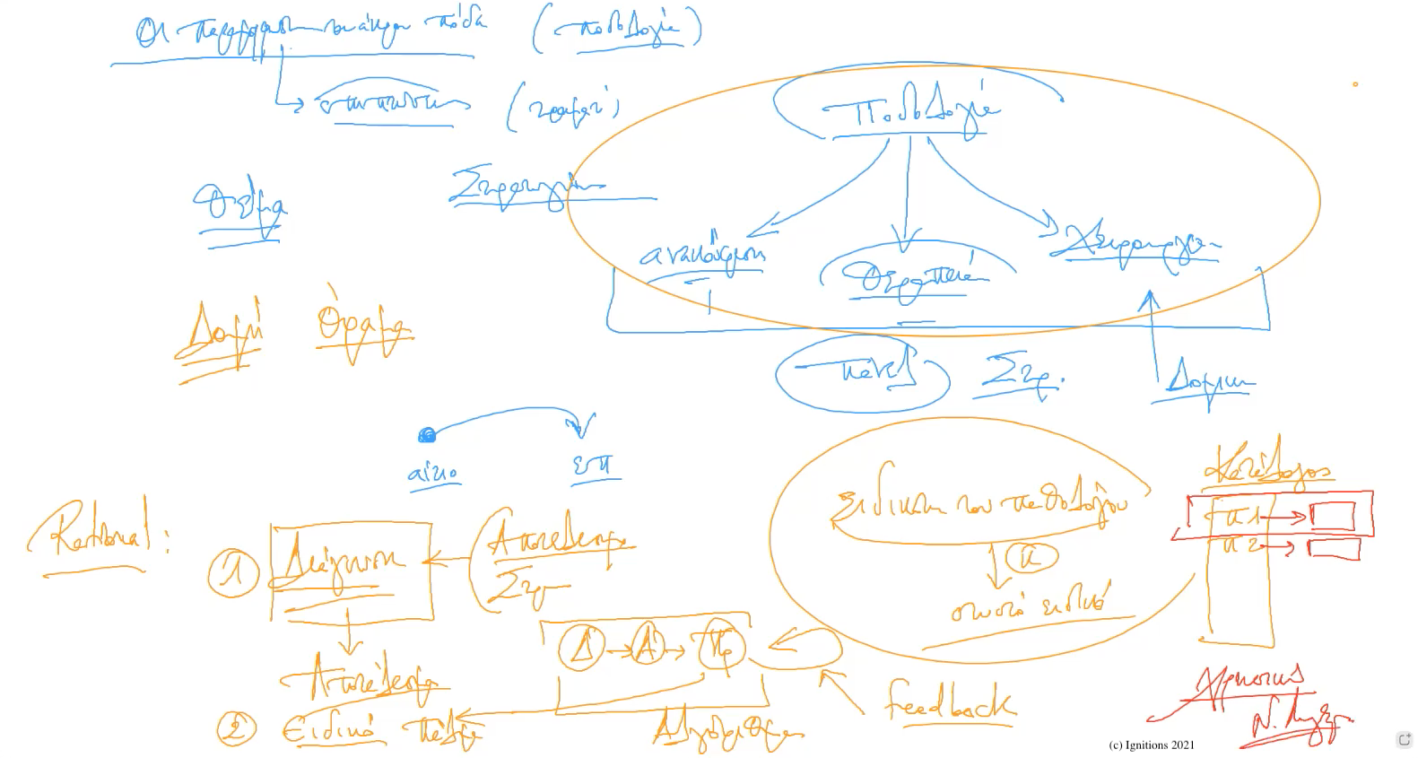 60214 - e-Μάθημα Ι: Σρατηγική δομή εργασίας. (Dessin)