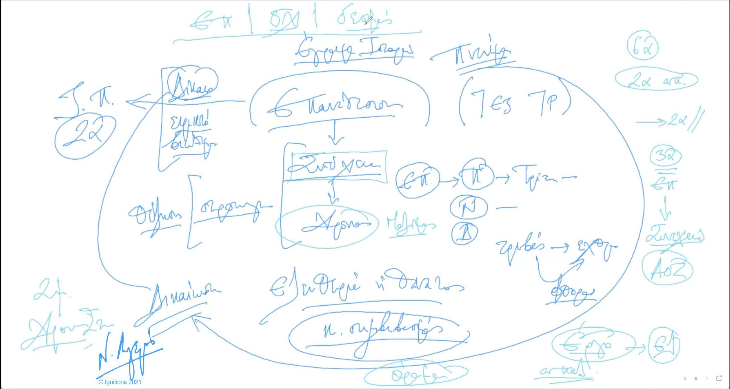 60222 - VI - e-Διάλεξη: Η στρατηγική εμβέλεια της Ελληνικής Επανάστασης. (Dessin)