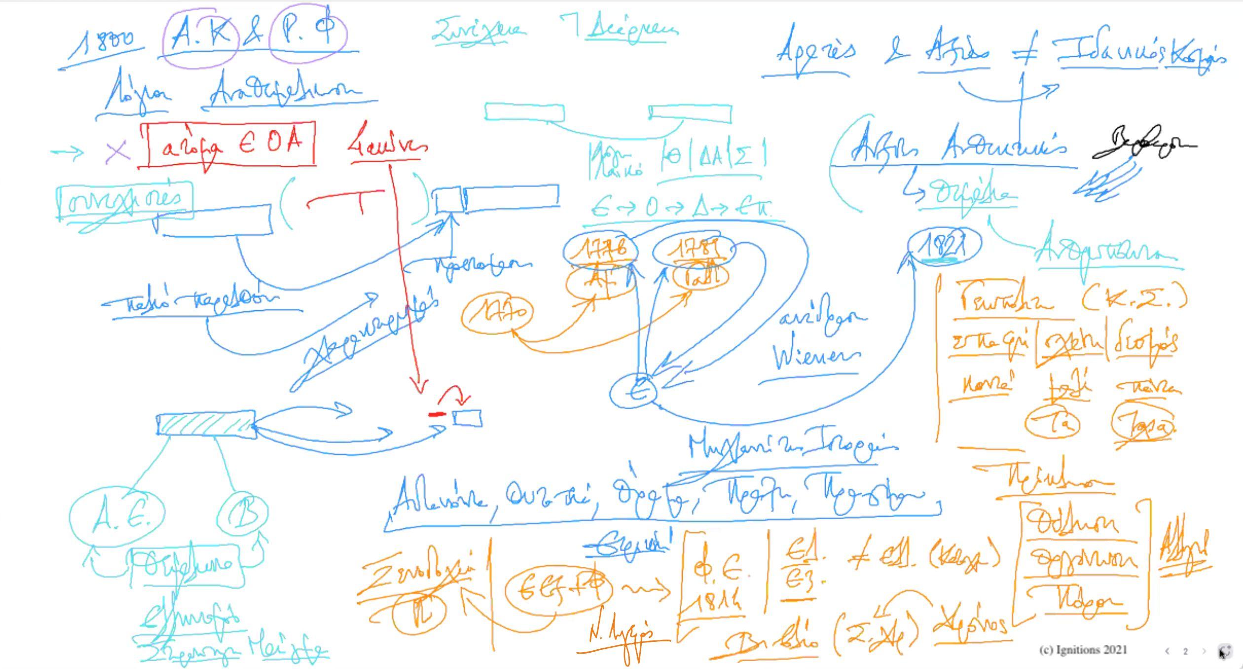 60367 - II - e-Διάλεξη: Η Αρετή του Έλληνα στα χρόνια της Επανάστασης και η συνέχειά του στο παρόν και το μέλλον. (Dessin)
