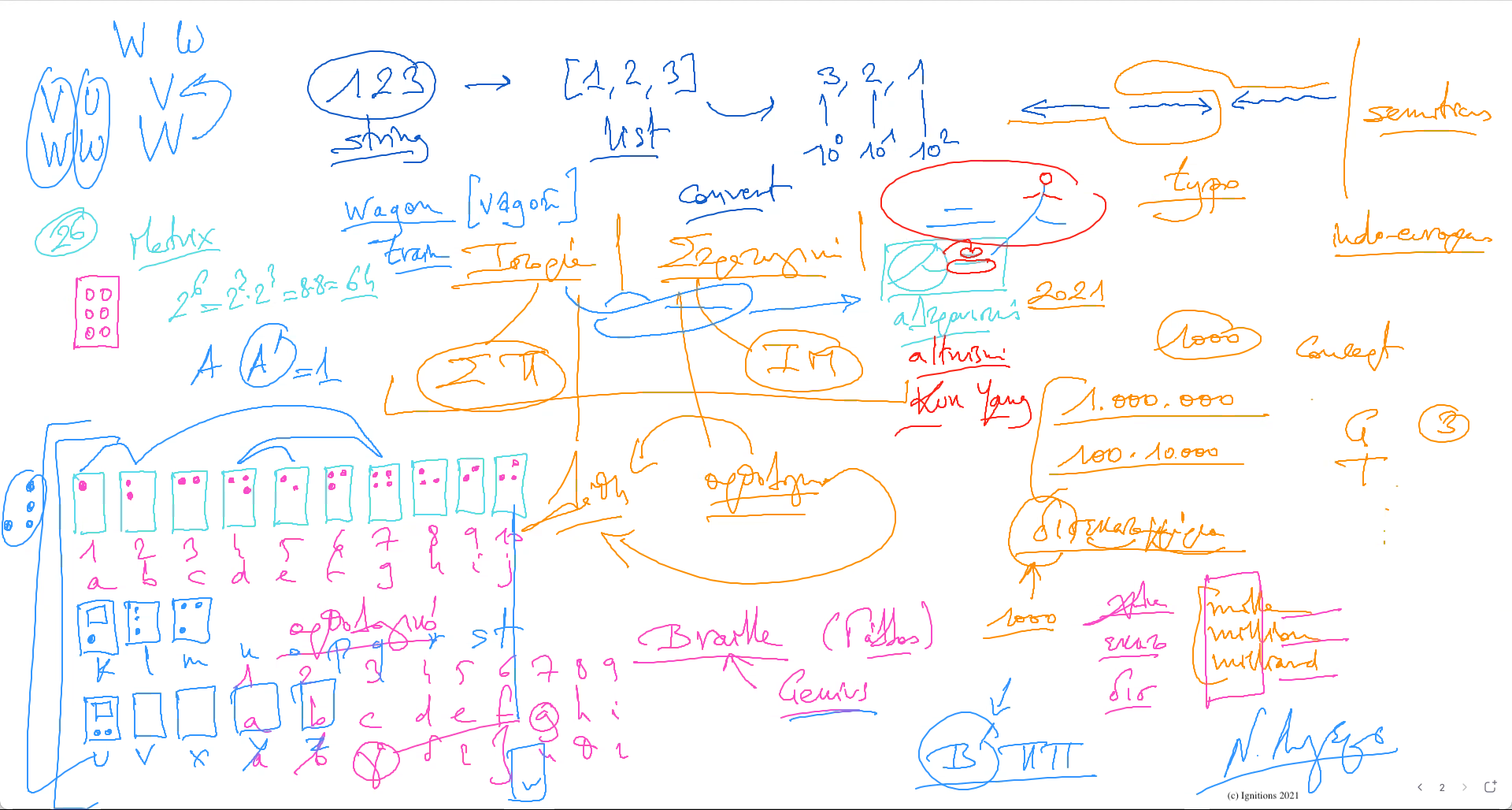 60456 - e-Lesson II:History, Logical Errors and Strategy. (Dessin)