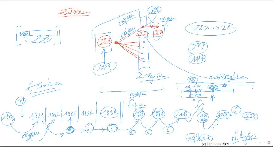 60504 - V - Η διάρκεια ως τελεολογία της συνέχειας. ΔΙΑΡΚΕΙΑ ΙΙ. (Dessin)