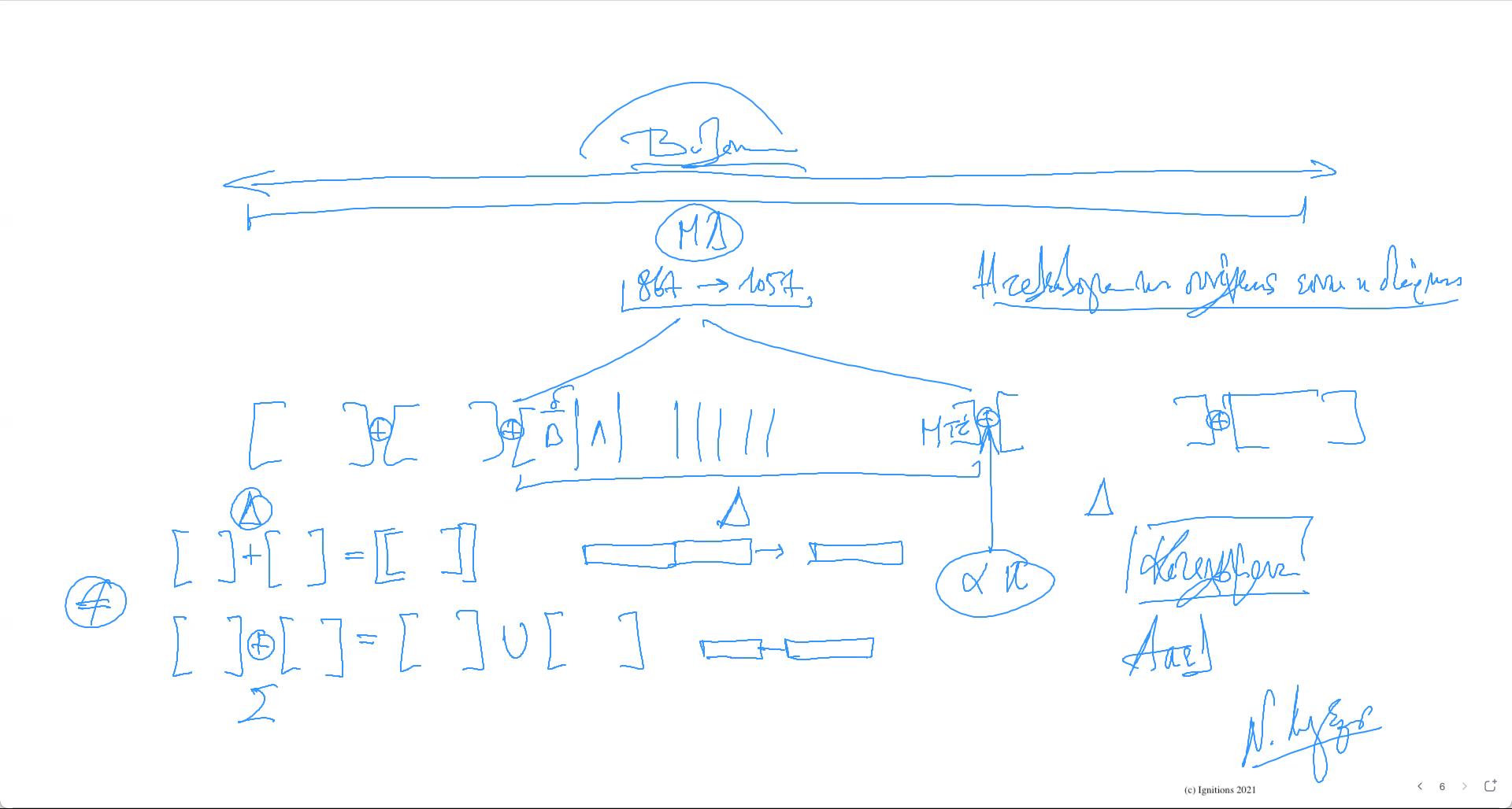 60505 - VΙ - Η διάρκεια ως τελεολογία της συνέχειας. ΔΙΑΡΚΕΙΑ ΙΙ. (Dessin)