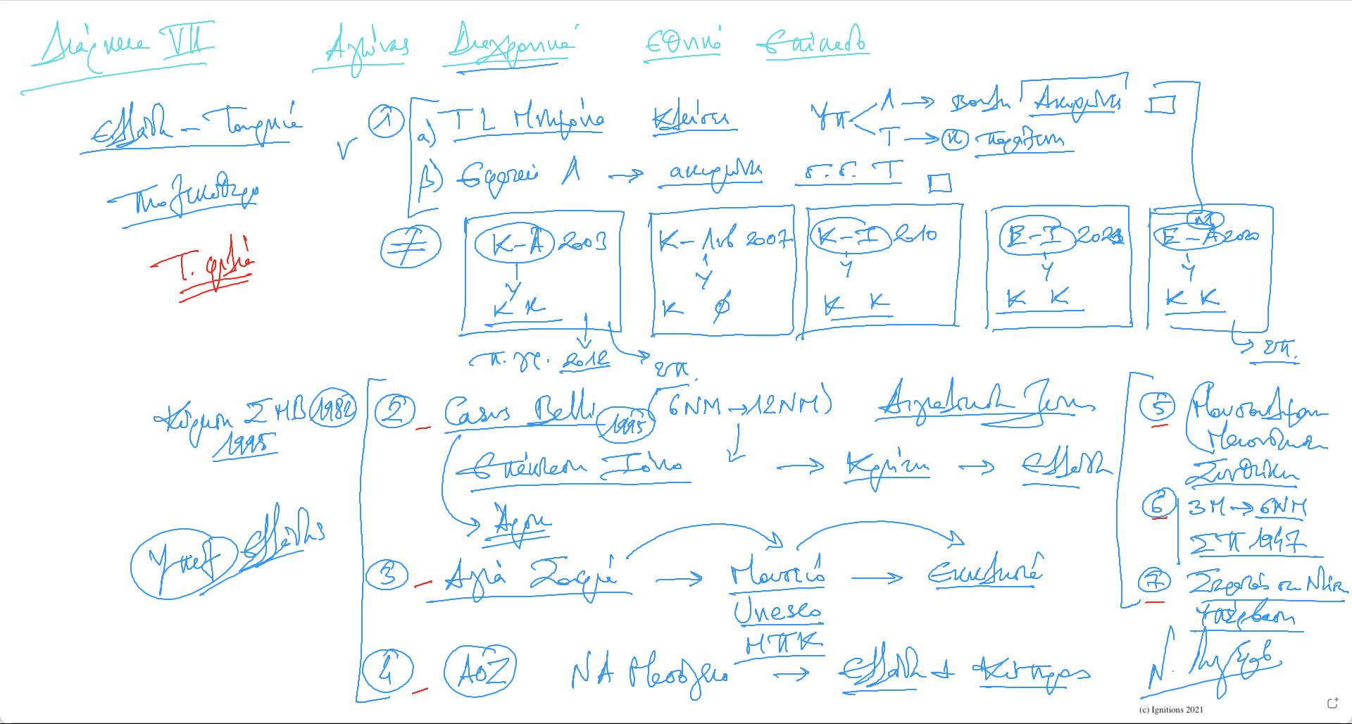60797 - Στρατηγική ανάλυση ελληνικής αντεπίθεσης.ΔΙΑΡΚΕΙΑ VΙΙ. (Dessin)