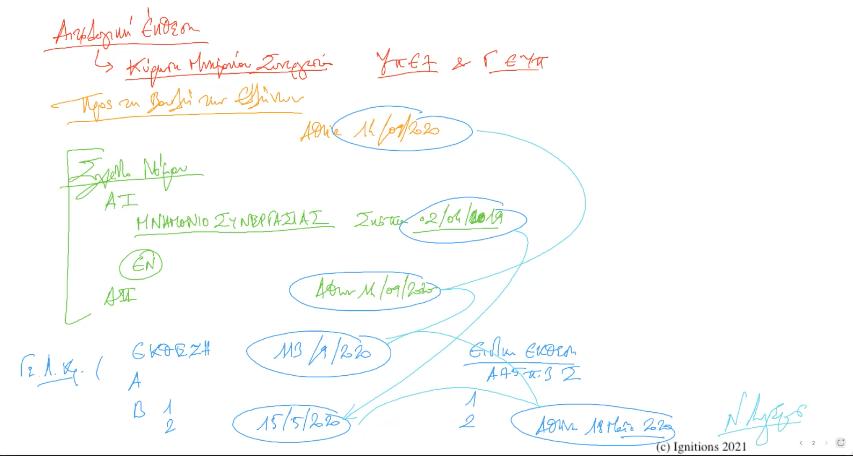 60798 - I - Στρατηγική ανάλυση Μνημονίου Συνεργασίας.ΔΙΑΡΚΕΙΑ VΙΙ. (Dessin)