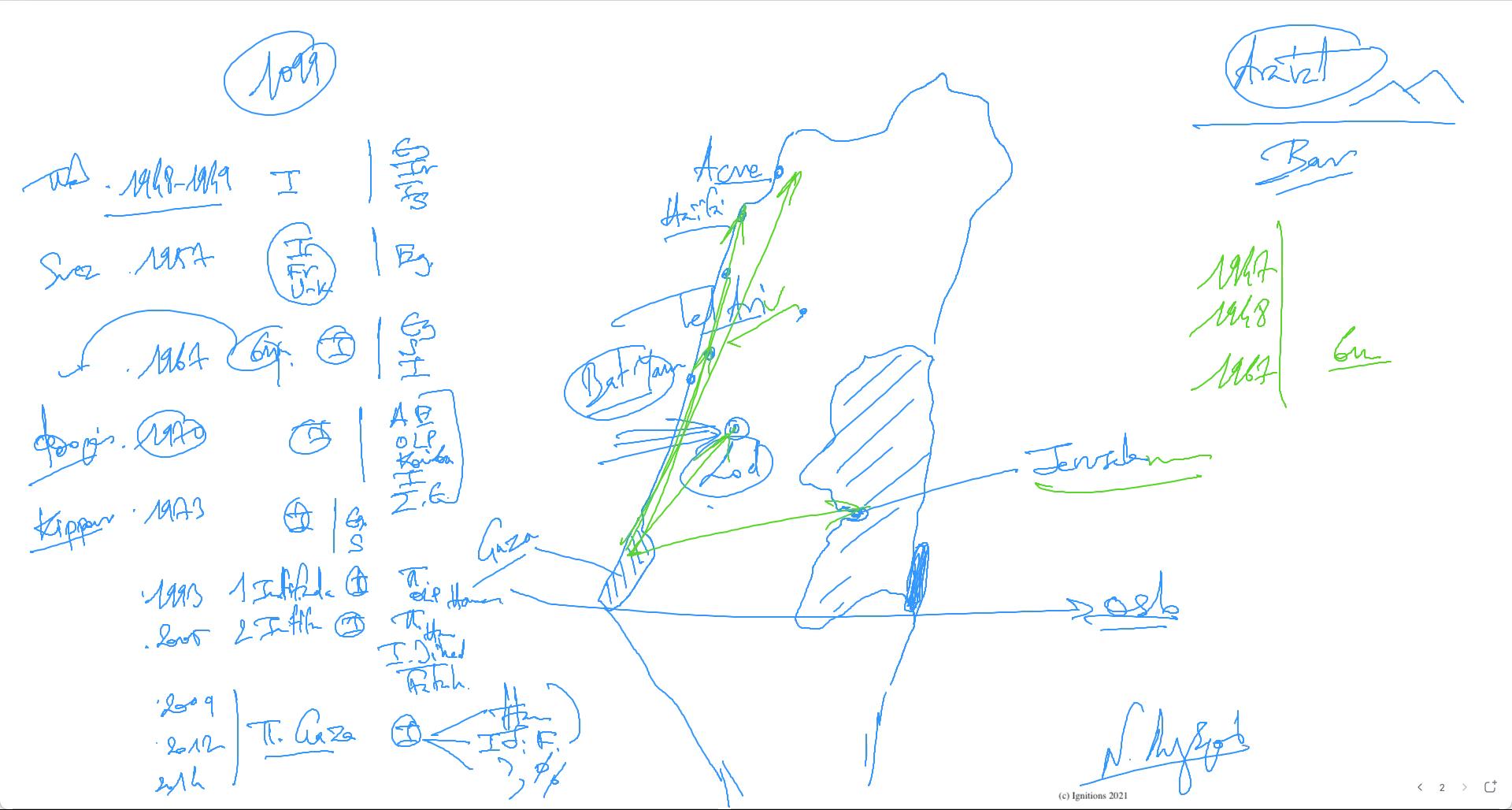 61558 - e-Μάθημα IV: Ιστορικό συγκρούσεων στο Ισραήλ. (Dessin)