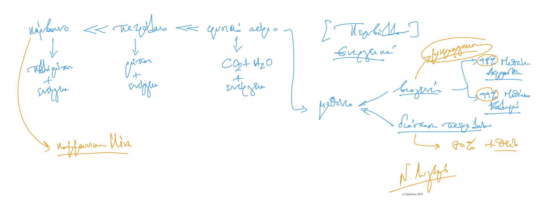 65114 - e-Μάθημα I: Ενεργειακά δεδομένα και Δράσεις. (Dessin)
