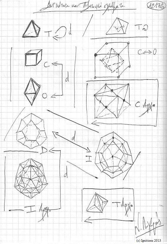 Δυϊκότητα και Πλατωνικά σχήματα. (Dessin sur cahier).